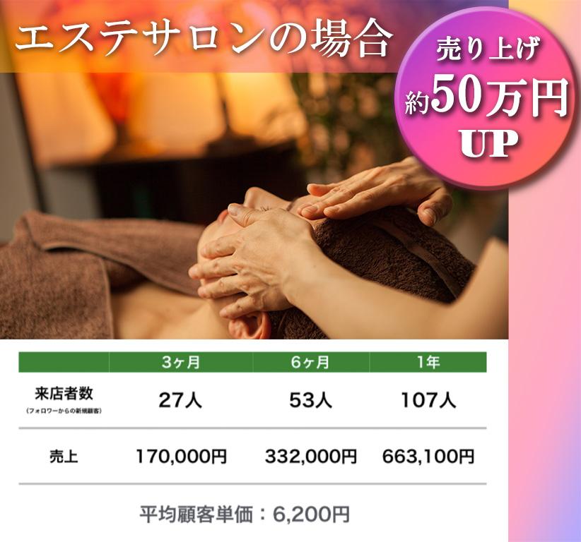 エステサロンの場合、売り上げ約50万円UP。