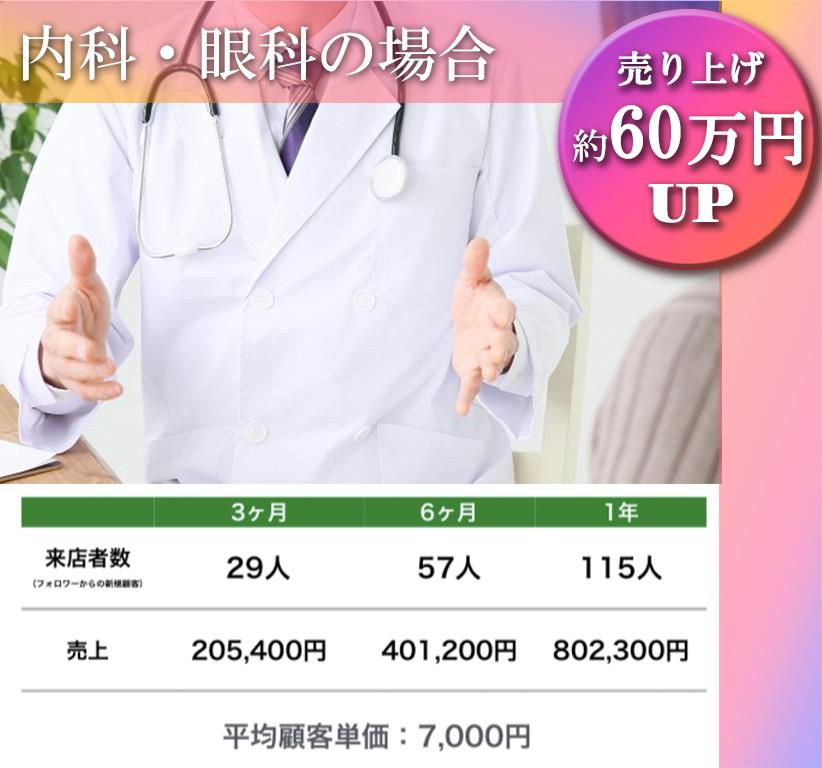 内科・眼科の場合。売り上げ約60万円UP。