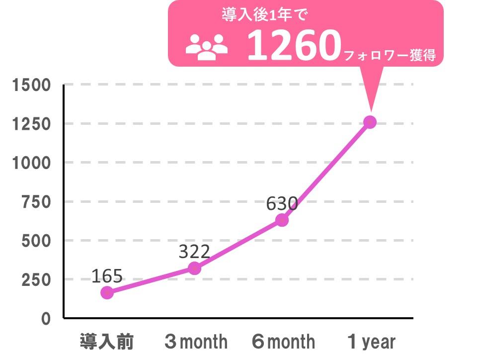 Insta Try導入後3ヶ月で165人から約倍の322人に増えてます。1年では1260人に増えています。