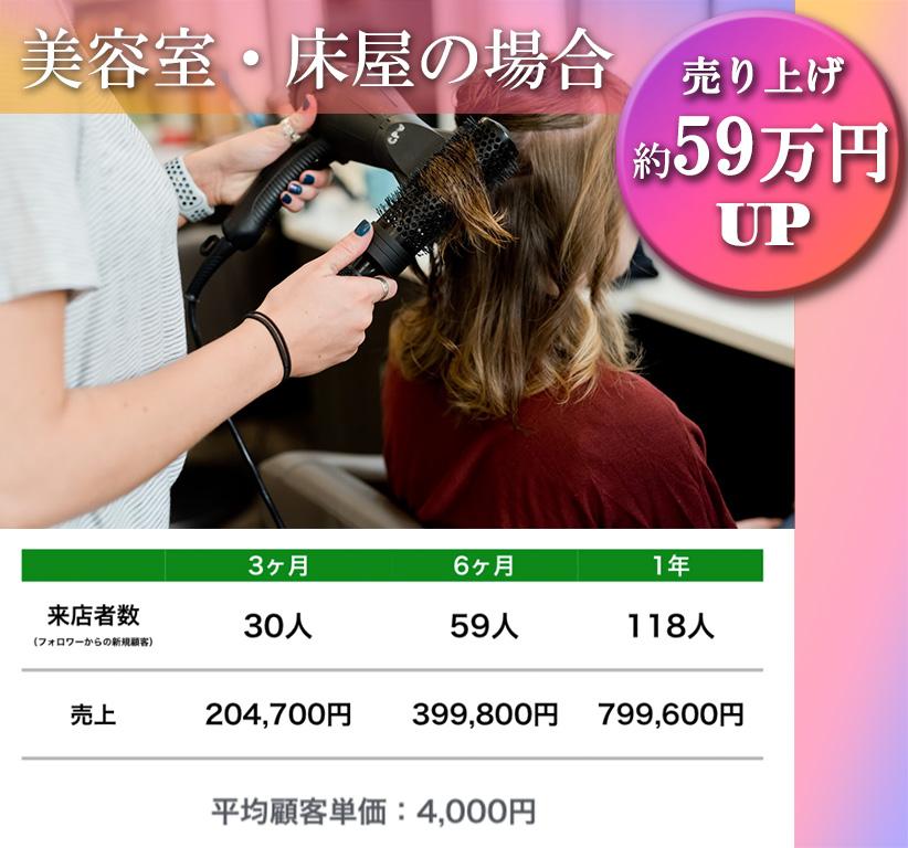美容室の場合。売り上げ約59万円UP。