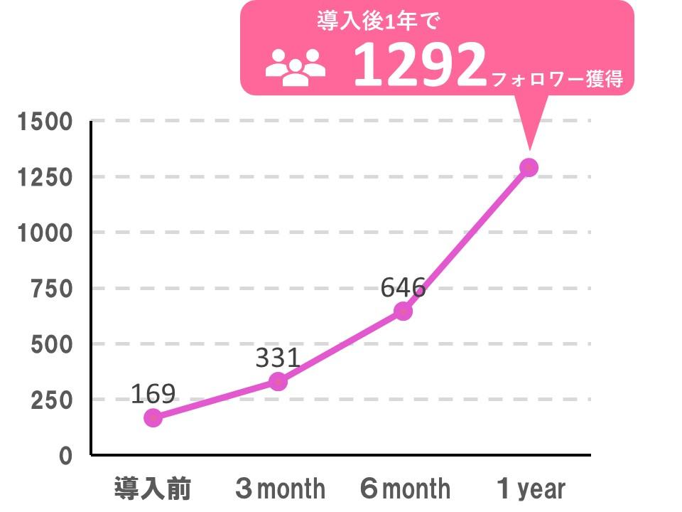 Insta Try導入後1年で1292人フォロワー獲得。