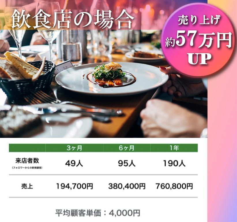 飲食店の場合。売り上げ約57万円UP。