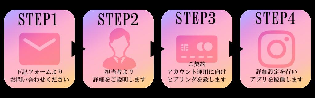 step1下記フォームよりお問い合わせ下さい。step2担当者がご訪問して詳細をご説明します。step3ご契約。アカウント運用に向けヒアリングを致します。step4お立会いのもと詳細設定を行いアプリを稼働します。