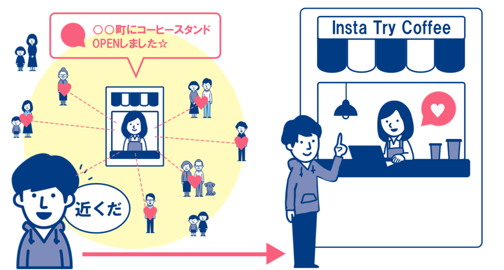 Instagramを見て来店するローカルユーザー